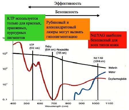 TATUOFF: Удаление тату лазером в Москве